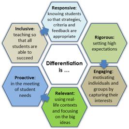 differentiationishexagonals1