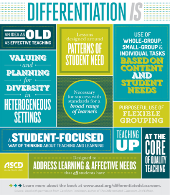 Differentiation Still Unclear Hart Literacy