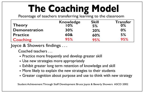 the-coaching-model