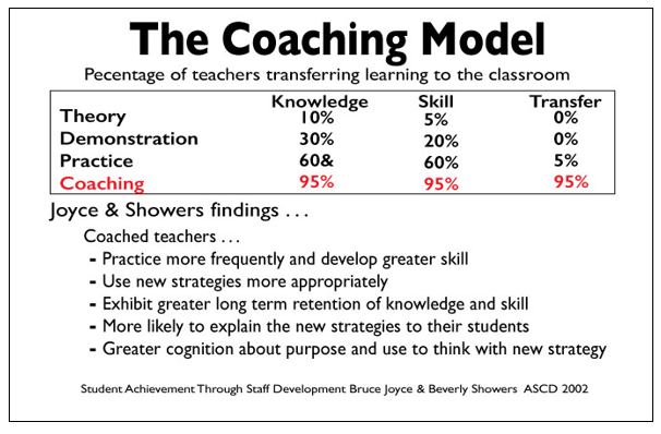 the-coaching-model